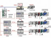 Energy saving integrated technology of chemical fiber air conditioning system